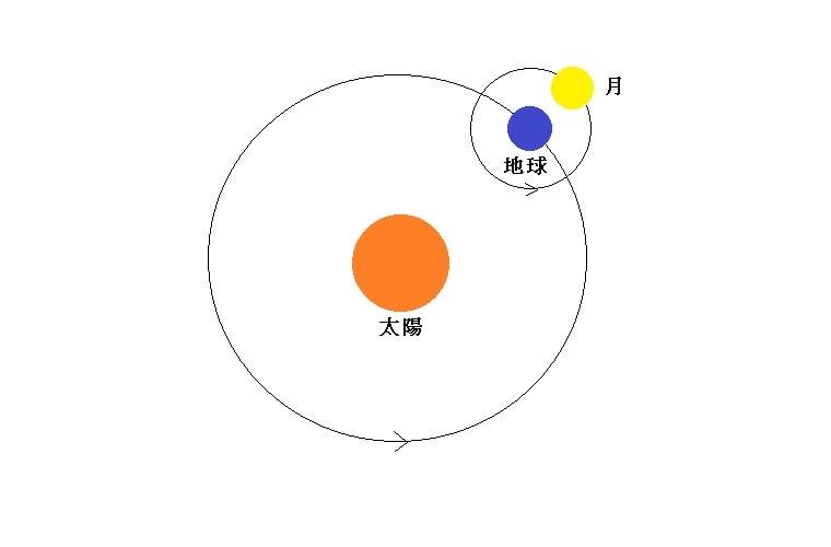 地球と太陽と月の関係