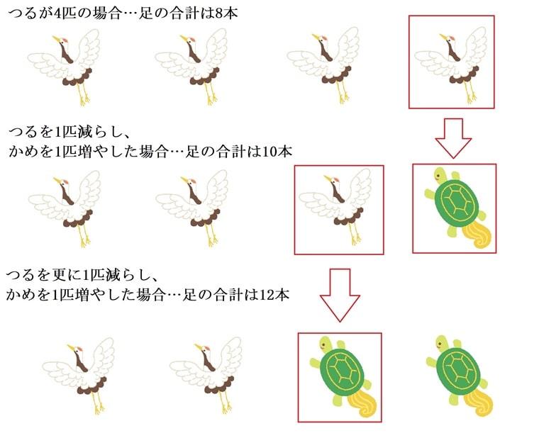 鶴亀算の解き方