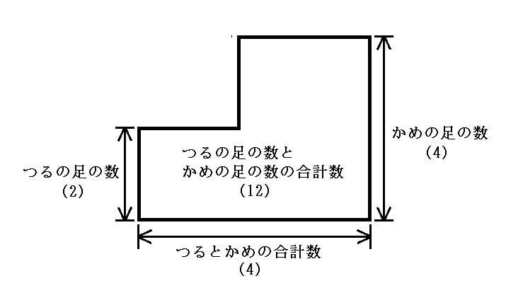 面積図を使った解き方